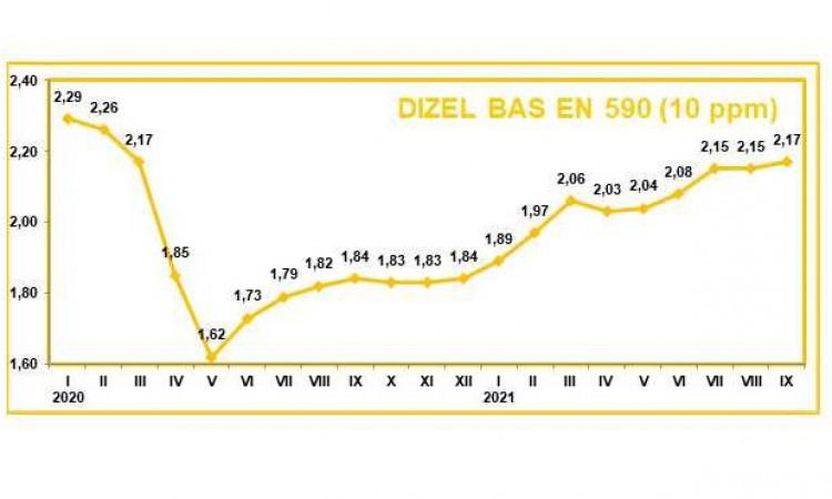 cijene-goriva-rastu,-u-fbih-od-1.-oktobra-447-obavijesti-o-promjeni-cijena